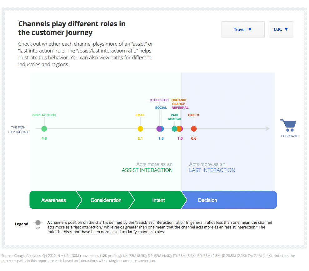 Google's impact in the retail shopping journey – Enric Durany