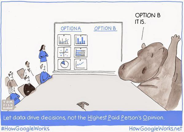 highest paid person opinion hippo