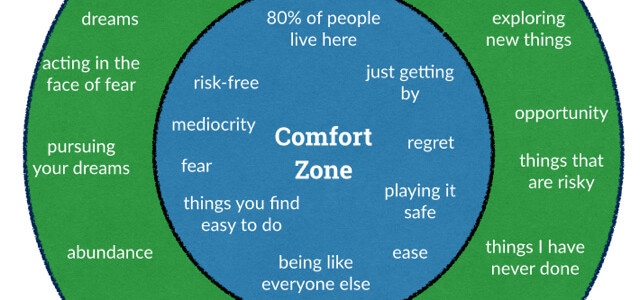 comfort zone business analysis Comfort without comfort zone yes, that is one big difference in the world of startup jobs and corporate jobs,  business analysis training course 25/5 885.