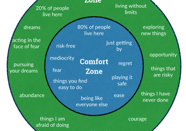 Comfort zone vs learning zone