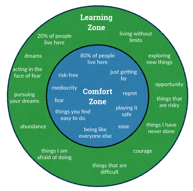 Comfort zone vs Learning zone. Where does innovation sit? – Enric Durany