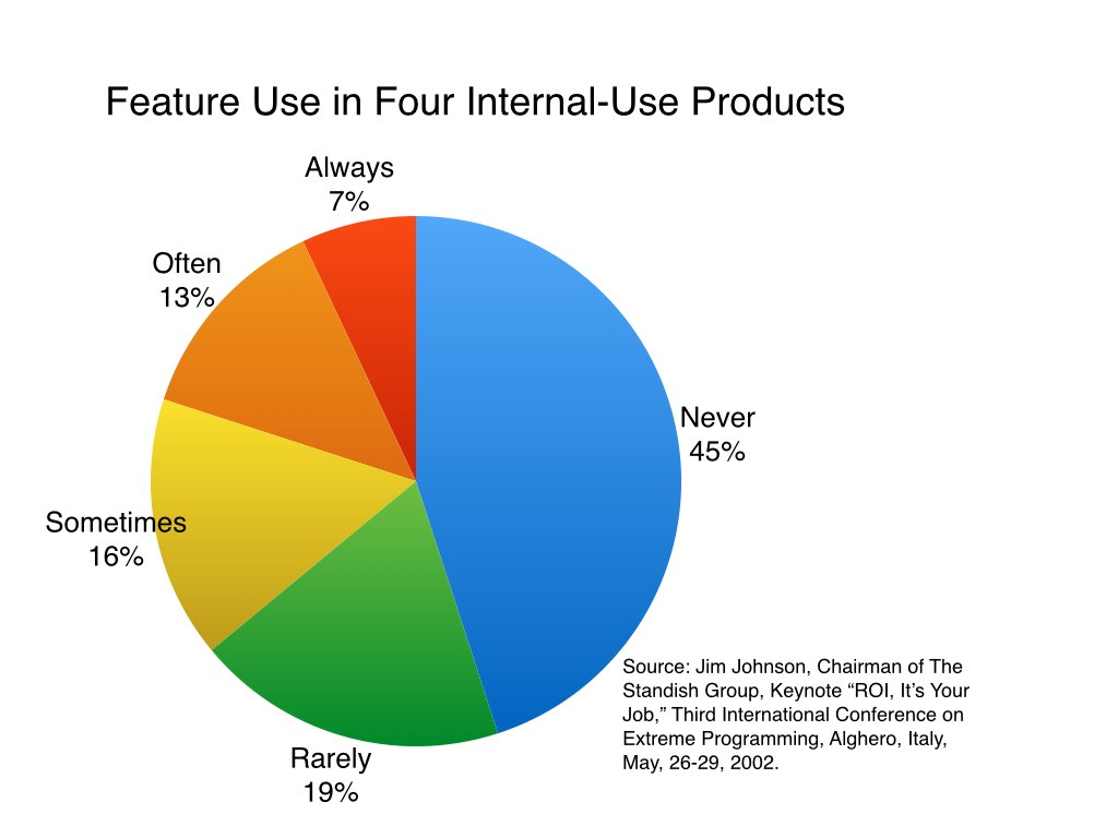 Use of features for internal-use products