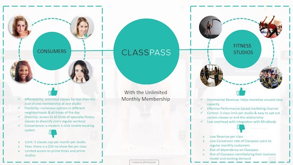 Classpass business model