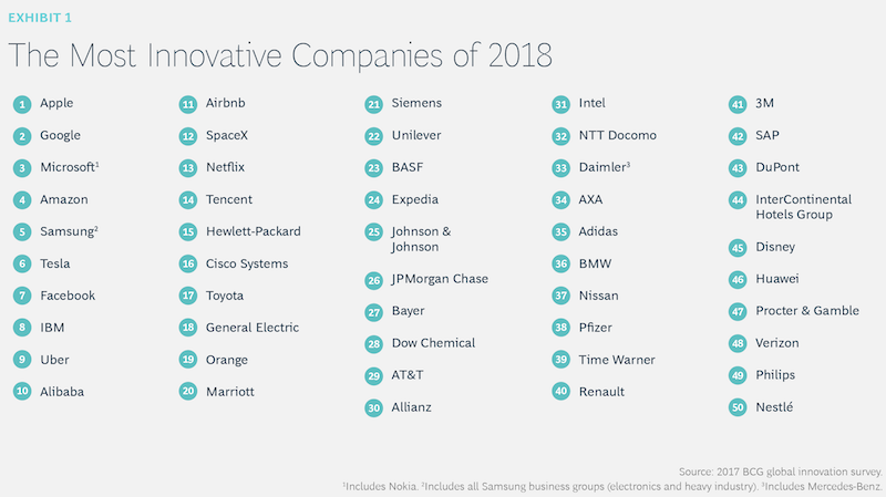 The most innovative companies 2018