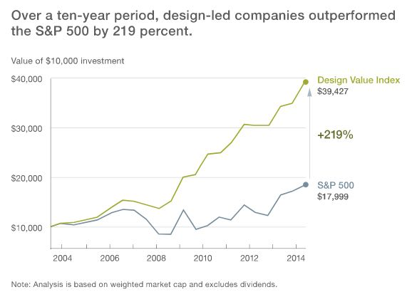Design-led companies outperformed the S&P500
