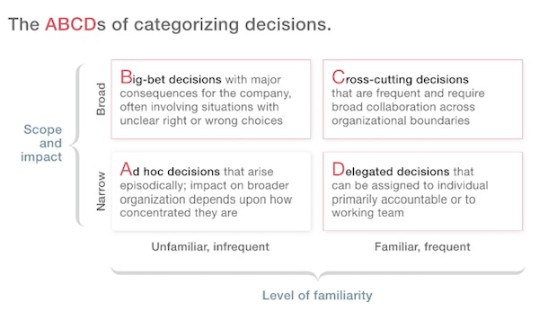 Decision Categories