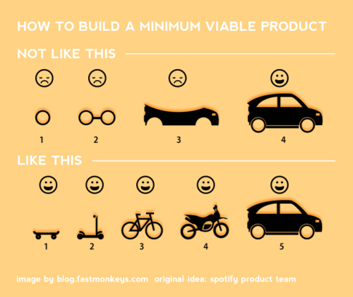 How to build a minimum viable product by Spotify