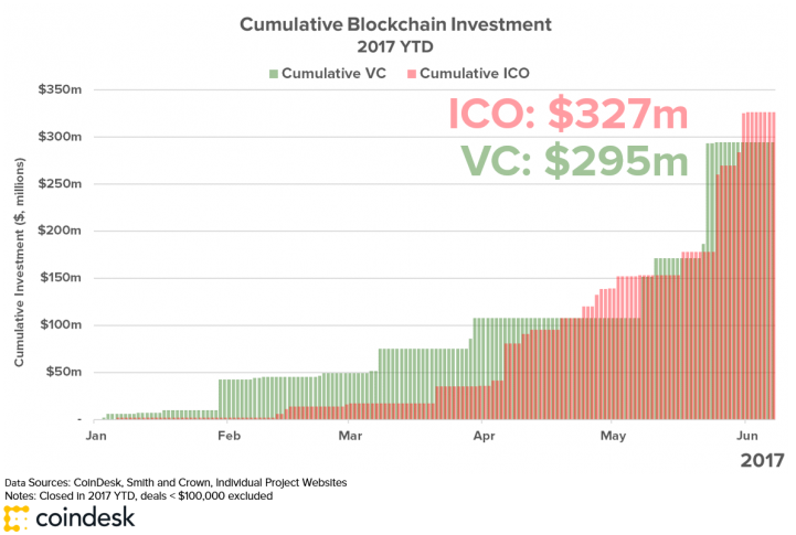 Funding for ICOs has already surpassed traditional venture capital banking in 2017