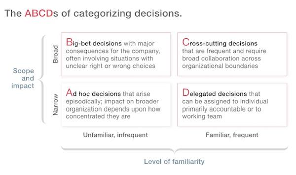 Decision Categories