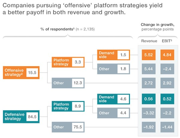 Platform strategies offer a better payoff in revenue and growth